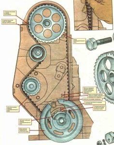 Схема регулировки клапанов ВАЗ 2109