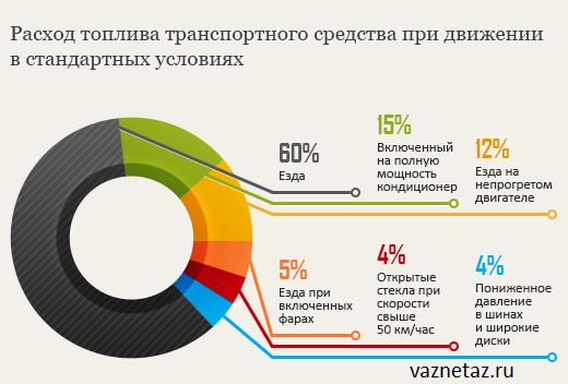 Диаграма расхода топлива