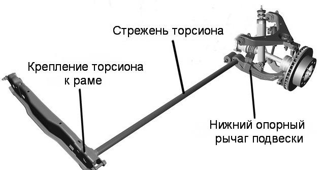 передняя независимая подвеска с продольными торсионами фото