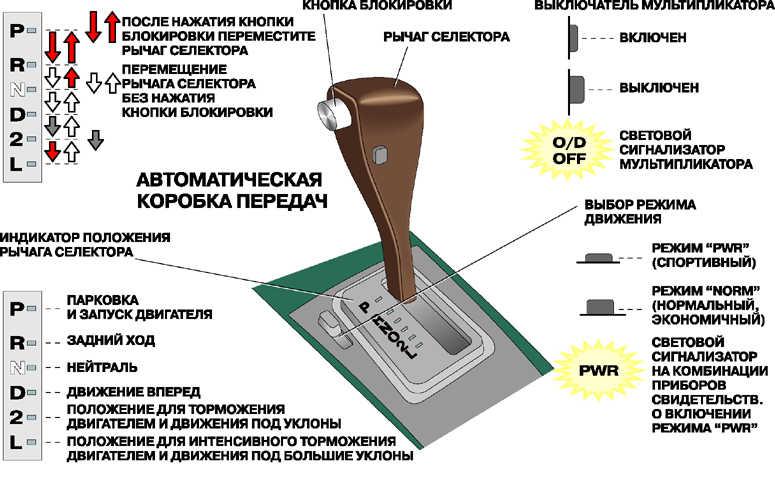Схема и расшифровка обозначений букв и значков на селекторе коробки автомата